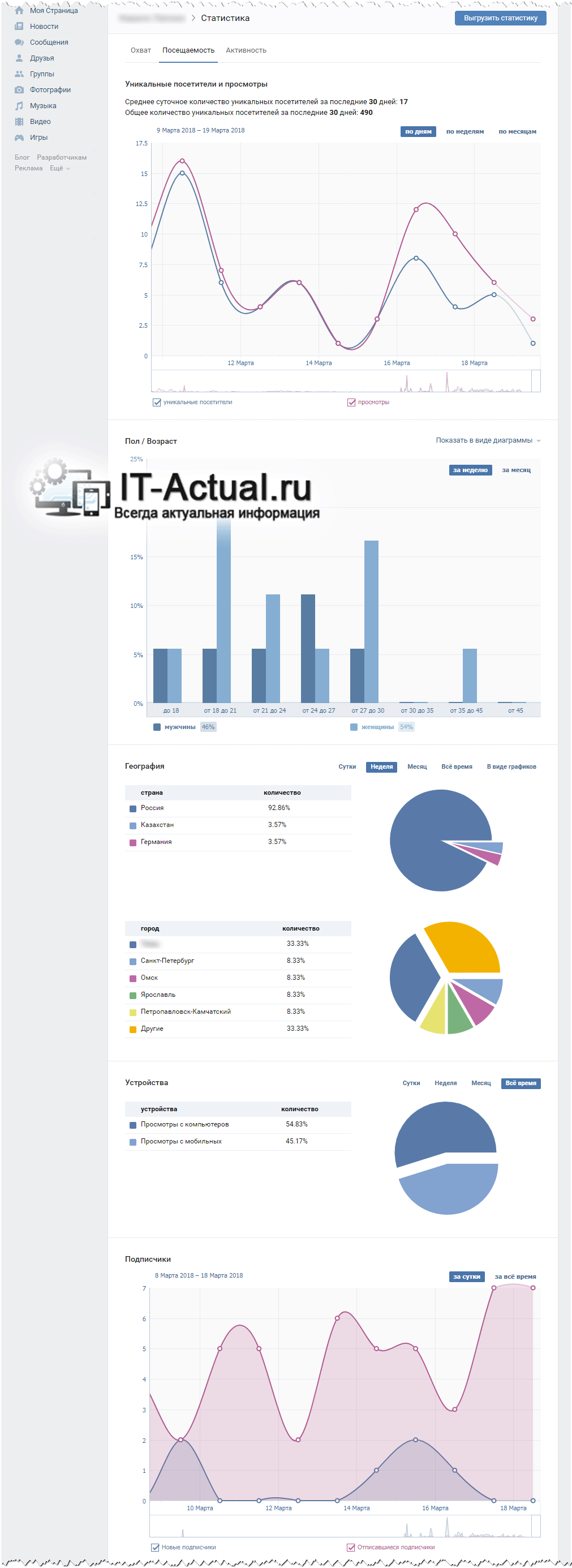 Вкладка «Посещаемость» на странице статистики ВК