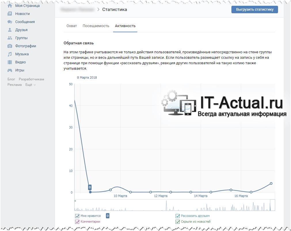 Вкладка «Активность» что имеется на странице статистики ВК