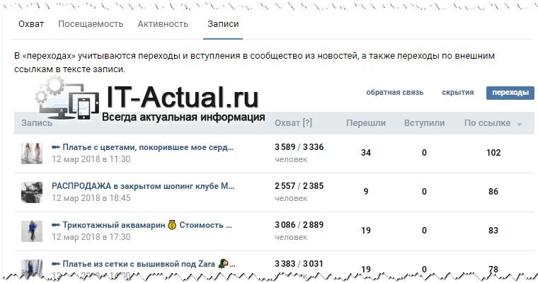 Вкладка «Записи» появляется, если больше 10 тысяч подписчиков на ваш профиль ВК