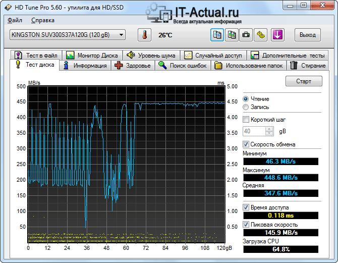 Окно HD Tune с результатами теста скорости диска